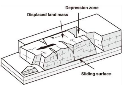 Anh minh hoa TXT -tool 2.081-1.1 Những điểm quan trọng  trong khảo sát trượt đất đối với các kỹ sư